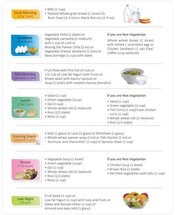 Meal Plan for Losing Weight While Breastfeeding